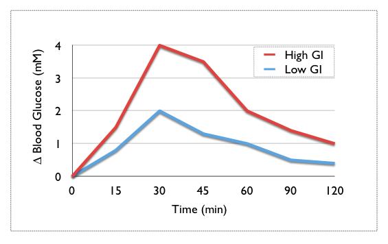 Glykemický index - zvýšení cukru v krvy