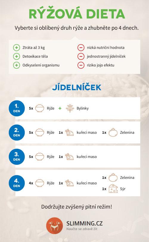 Díky nízké nutričné hodnotě je rýžová dieta zároveň očistný půst 560515cb2e