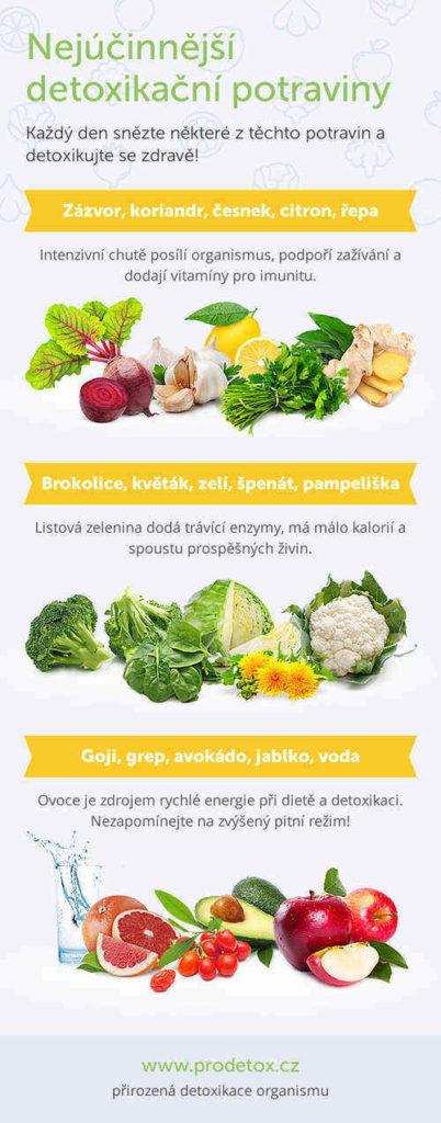 zdravé potraviny na hubnutí