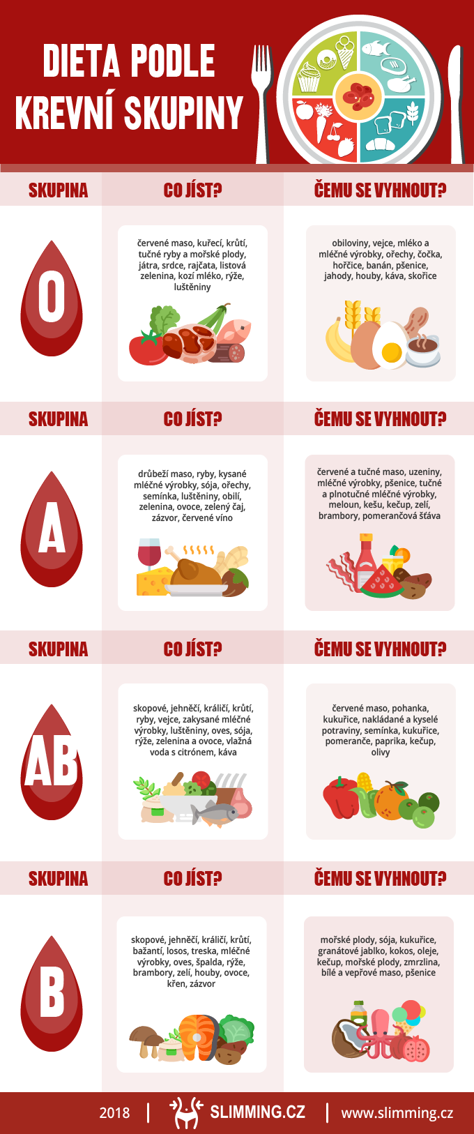 dieta podle krevních skupin infografika