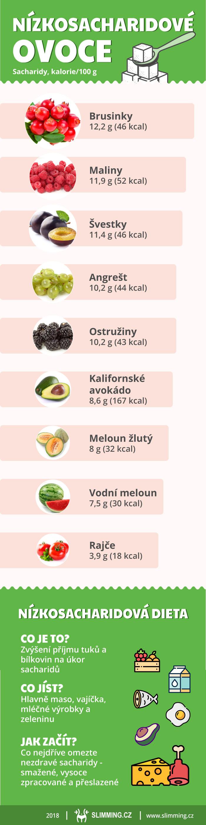 nízkosacharidová dieta infografika 0bad5d8c9a