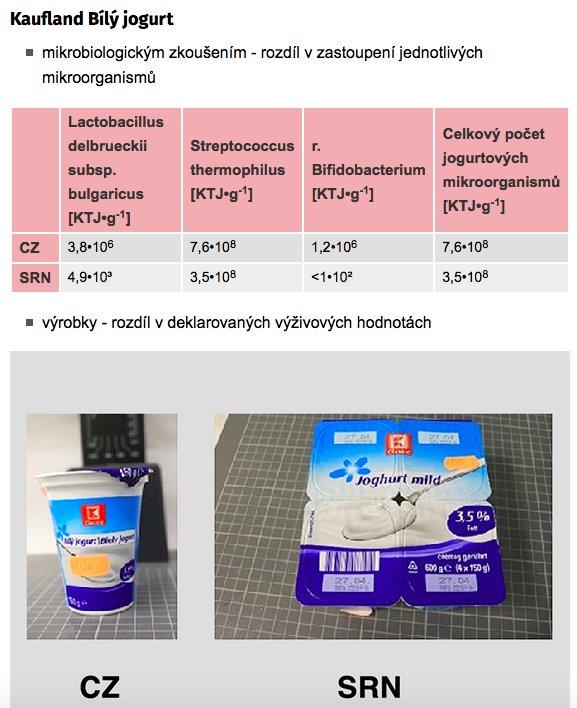 test kaufland bílý jogurt