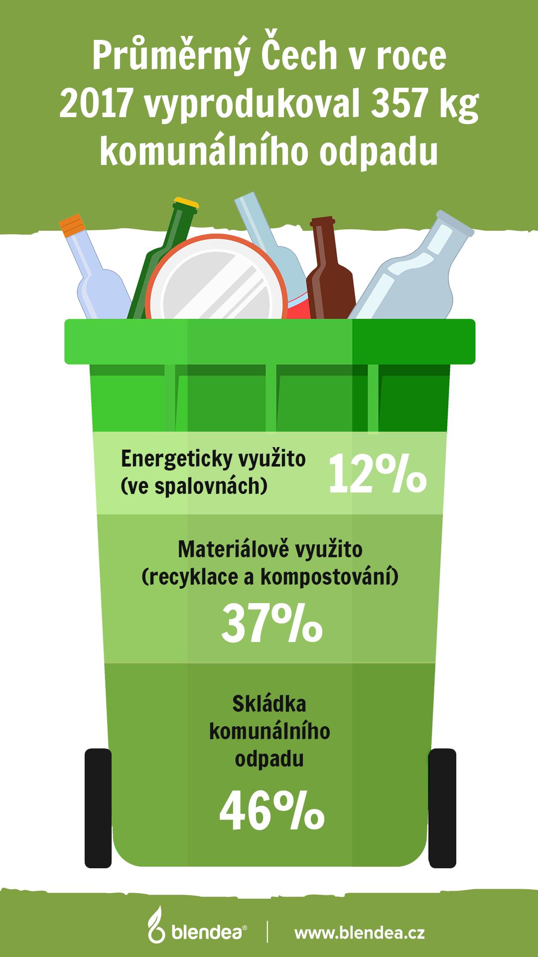 infografika komunální odpad