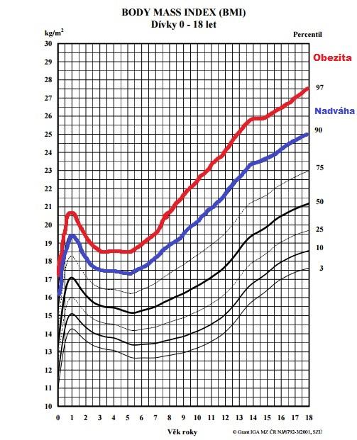percentilový graf dětské obezity
