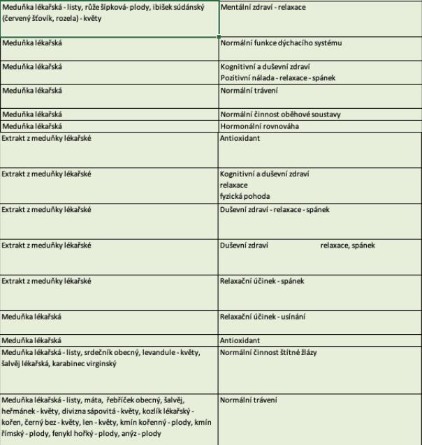 Meduňka lékařská, účinky podle SZPI