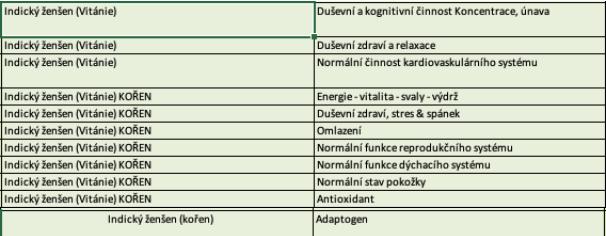Vitánie snodárná, Ashwagandha, účinky podle SZPI